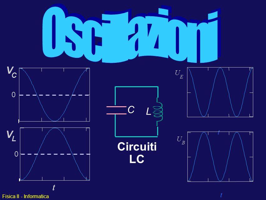 Fisica II - Informatica L C Circuiti LC 0 0 t V V C L t t U B U E