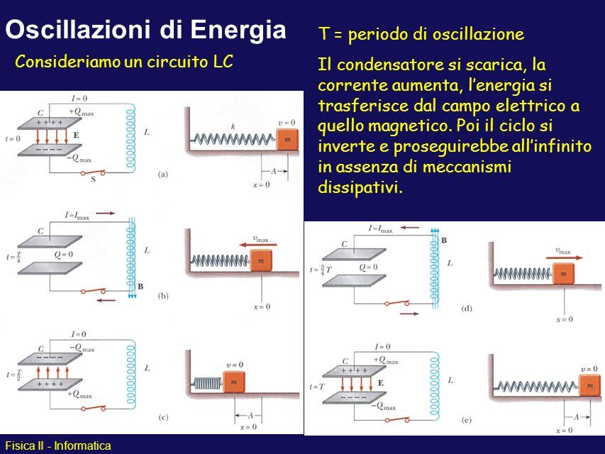 Fisica II - Informatica Oscillazioni di Energia T = periodo di oscillazione Il condensatore si scarica, la corrente aumenta, lenergia si trasferisce d