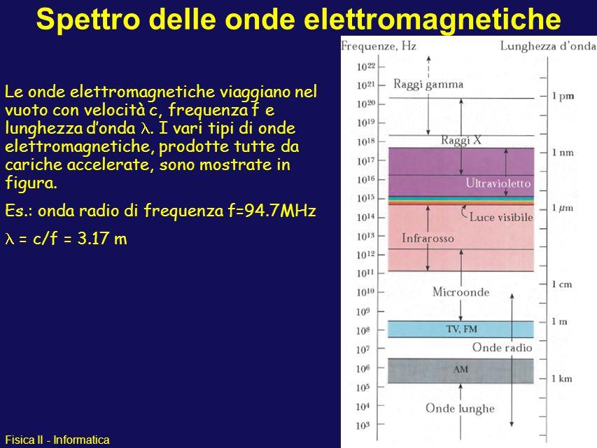 Fisica II - Informatica Spettro delle onde elettromagnetiche Le onde elettromagnetiche viaggiano nel vuoto con velocità c, frequenza f e lunghezza don