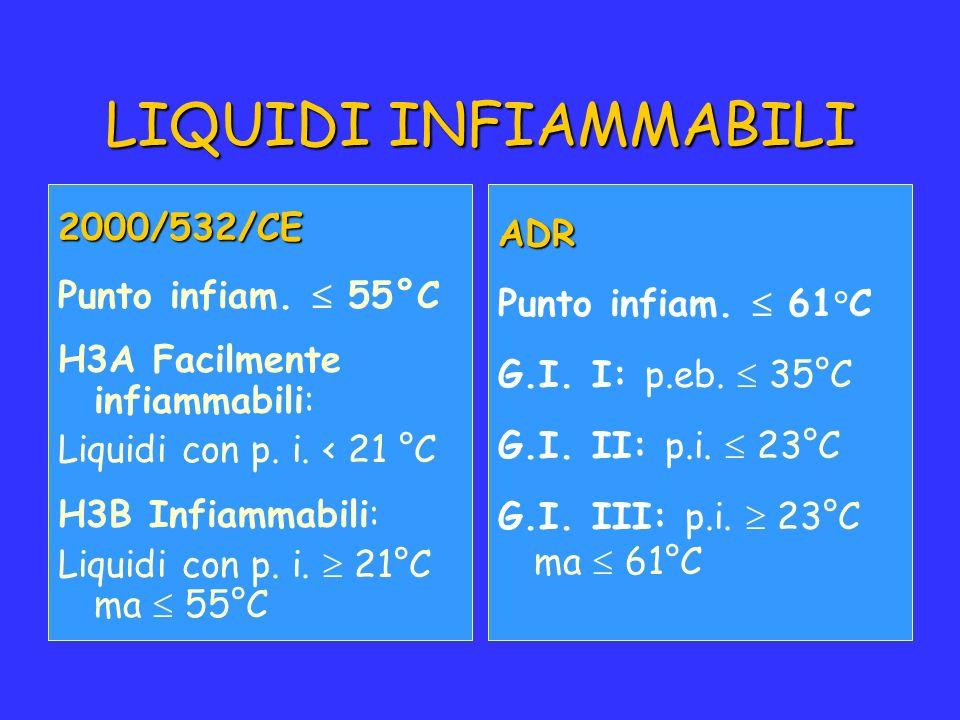 LIQUIDI INFIAMMABILI 2000/532/CE Punto infiam. 55°C H3A Facilmente infiammabili: Liquidi con p. i. < 21 °C H3B Infiammabili: Liquidi con p. i. 21°C ma