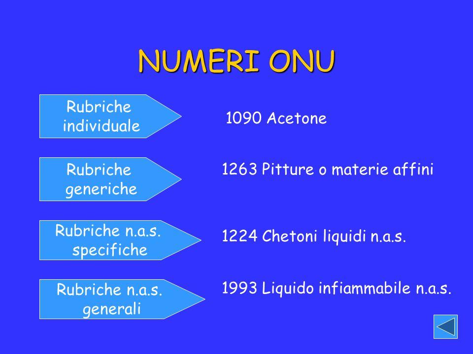 NUMERI ONU Rubriche generiche Rubriche n.a.s. specifiche Rubriche n.a.s. generali 1090 Acetone 1263 Pitture o materie affini 1224 Chetoni liquidi n.a.