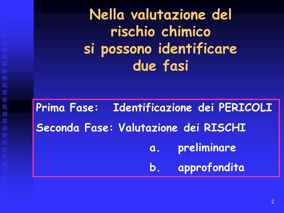 2 Prima Fase: Identificazione dei PERICOLI Seconda Fase: Valutazione dei RISCHI a. preliminare b.approfondita Nella valutazione del rischio chimico si