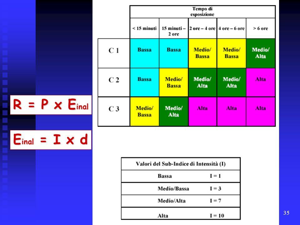 35 R = P x E inal E inal = I x d