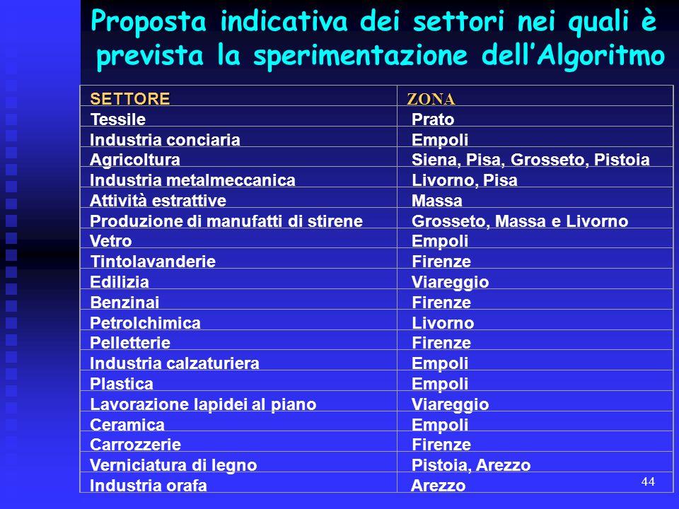 44 Proposta indicativa dei settori nei quali è prevista la sperimentazione dellAlgoritmoSETTOREZONA Tessile Prato Industria conciaria Empoli Agricoltu