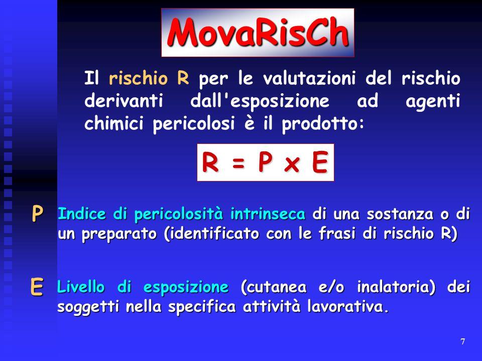 7 Indice di pericolosità intrinseca di una sostanza o di un preparato (identificato con le frasi di rischio R) MovaRisCh Il rischio R per le valutazio