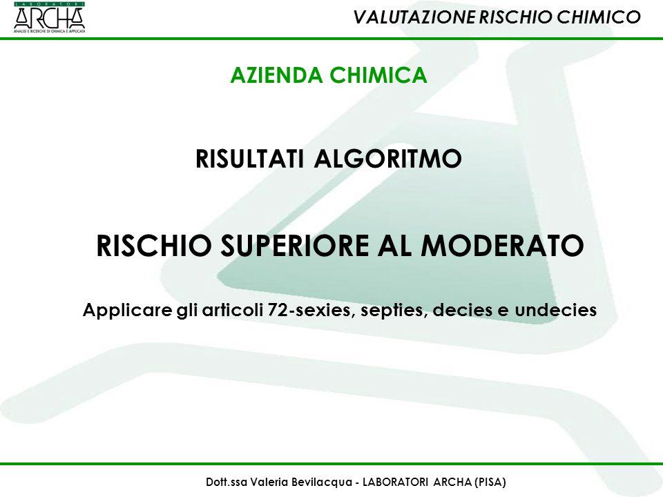 RISULTATI ALGORITMO RISCHIO SUPERIORE AL MODERATO Applicare gli articoli 72-sexies, septies, decies e undecies VALUTAZIONE RISCHIO CHIMICO Dott.ssa Va
