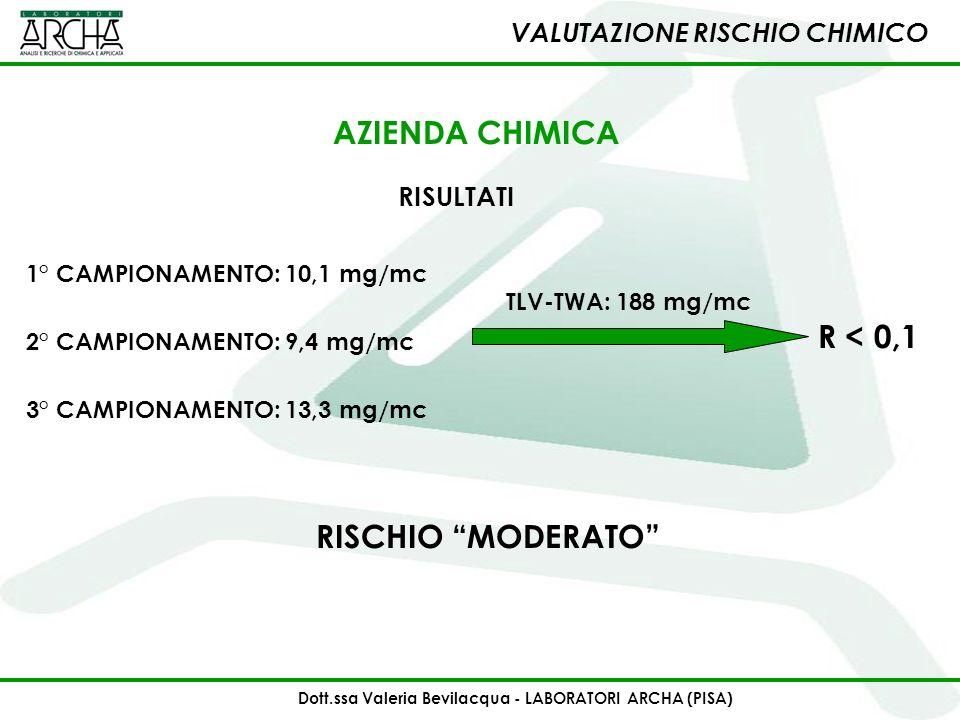 RISULTATI 1° CAMPIONAMENTO: 10,1 mg/mc RISCHIO MODERATO 2° CAMPIONAMENTO: 9,4 mg/mc 3° CAMPIONAMENTO: 13,3 mg/mc TLV-TWA: 188 mg/mc VALUTAZIONE RISCHI