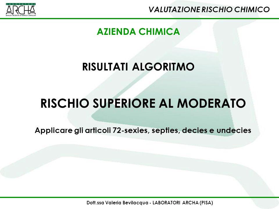 VALUTAZIONE RISCHIO CHIMICO RISULTATI ALGORITMO RISCHIO SUPERIORE AL MODERATO Applicare gli articoli 72-sexies, septies, decies e undecies AZIENDA CHI