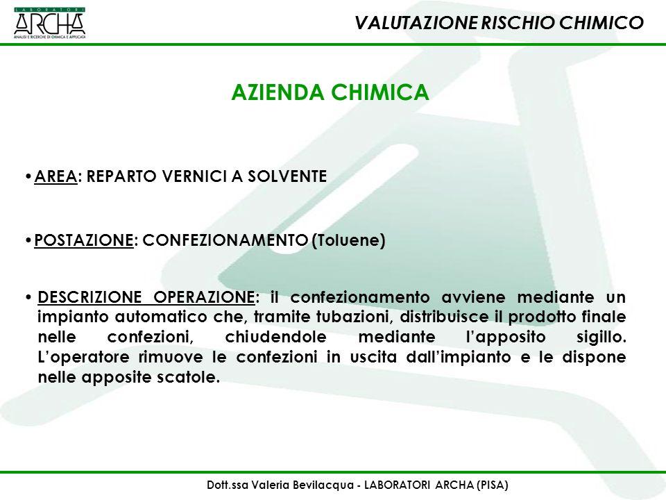 VALUTAZIONE RISCHIO CHIMICO AREA: REPARTO VERNICI A SOLVENTE POSTAZIONE: CONFEZIONAMENTO (Toluene) DESCRIZIONE OPERAZIONE: il confezionamento avviene