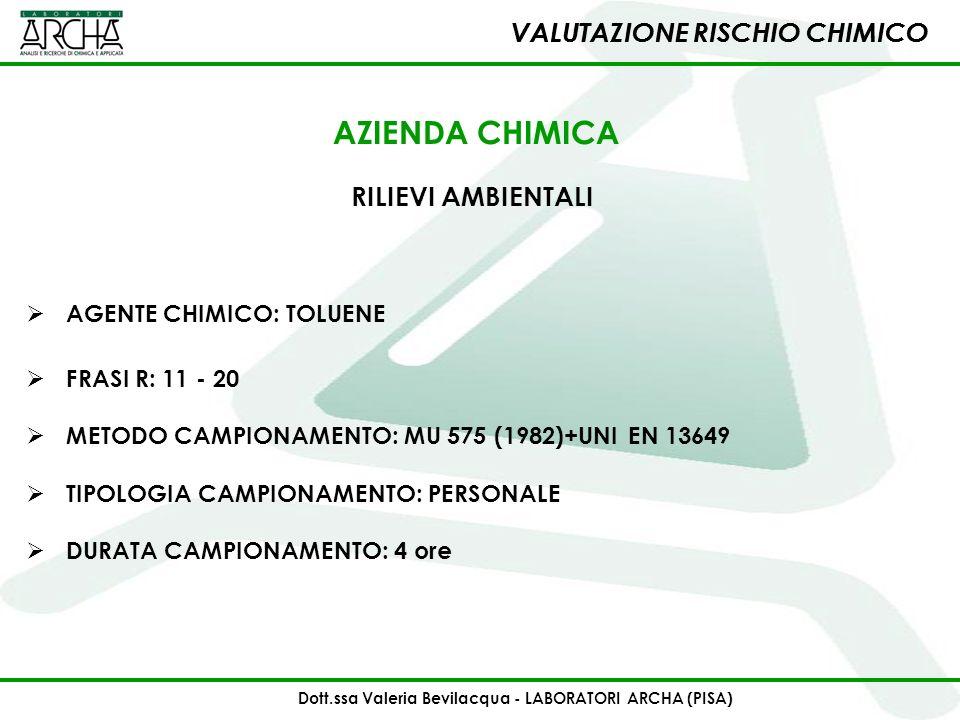 VALUTAZIONE RISCHIO CHIMICO RILIEVI AMBIENTALI AGENTE CHIMICO: TOLUENE AZIENDA CHIMICA FRASI R: 11 - 20 METODO CAMPIONAMENTO: MU 575 (1982)+UNI EN 136