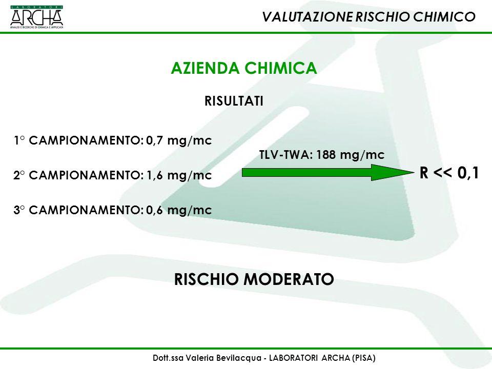 1° CAMPIONAMENTO: 0,7 mg/mc RISCHIO MODERATO 2° CAMPIONAMENTO: 1,6 mg/mc 3° CAMPIONAMENTO: 0,6 mg/mc VALUTAZIONE RISCHIO CHIMICO RISULTATI AZIENDA CHI