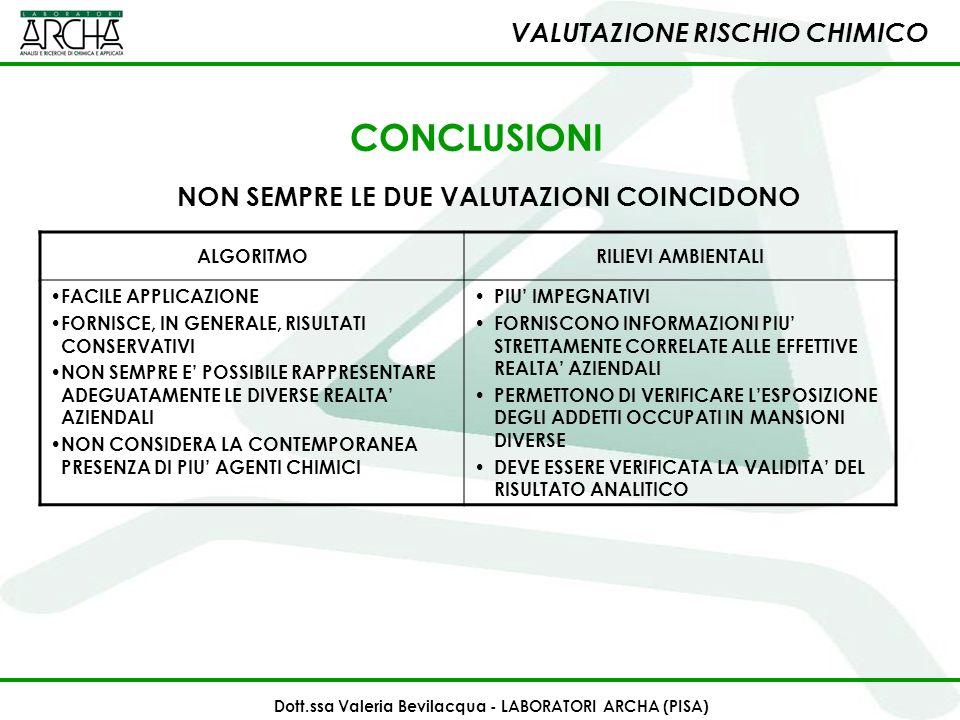 CONCLUSIONI VALUTAZIONE RISCHIO CHIMICO ALGORITMORILIEVI AMBIENTALI FACILE APPLICAZIONE FORNISCE, IN GENERALE, RISULTATI CONSERVATIVI NON SEMPRE E POS