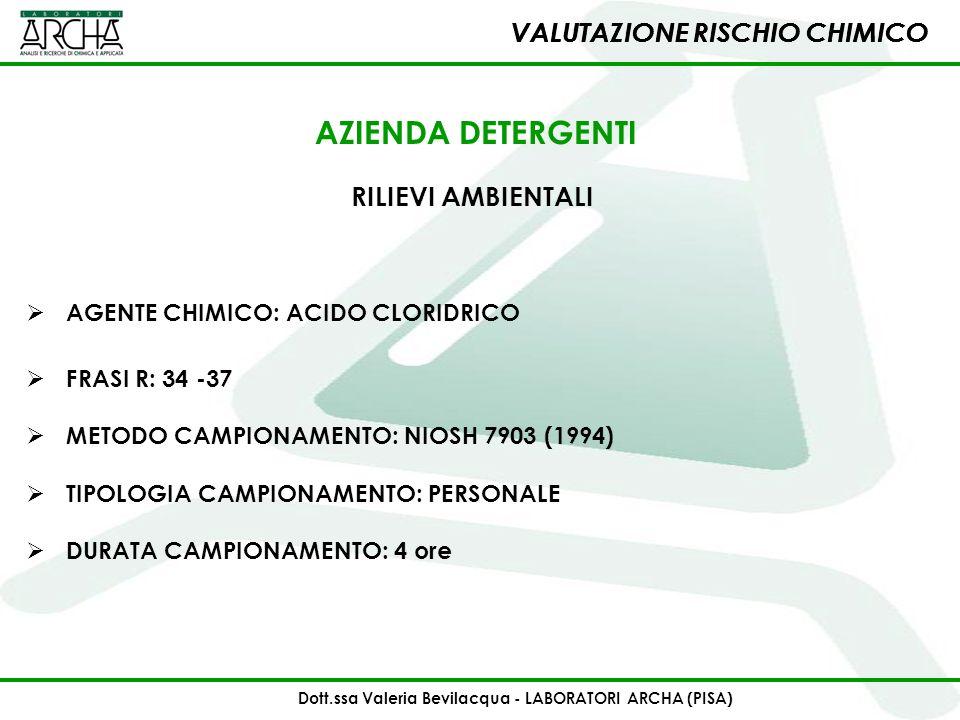 VALUTAZIONE RISCHIO CHIMICO RILIEVI AMBIENTALI AGENTE CHIMICO: ACIDO CLORIDRICO AZIENDA DETERGENTI FRASI R: 34 -37 METODO CAMPIONAMENTO: NIOSH 7903 (1