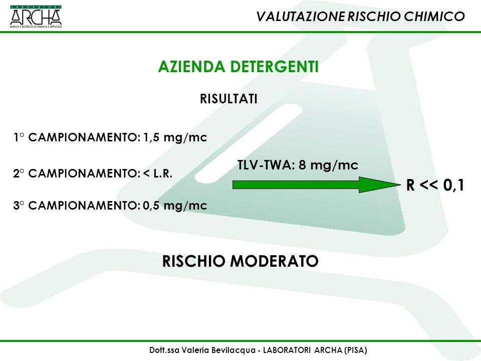 1° CAMPIONAMENTO: 1,5 mg/mc RISCHIO MODERATO 2° CAMPIONAMENTO: < L.R. 3° CAMPIONAMENTO: 0,5 mg/mc TLV-TWA: 8 mg/mc VALUTAZIONE RISCHIO CHIMICO AZIENDA