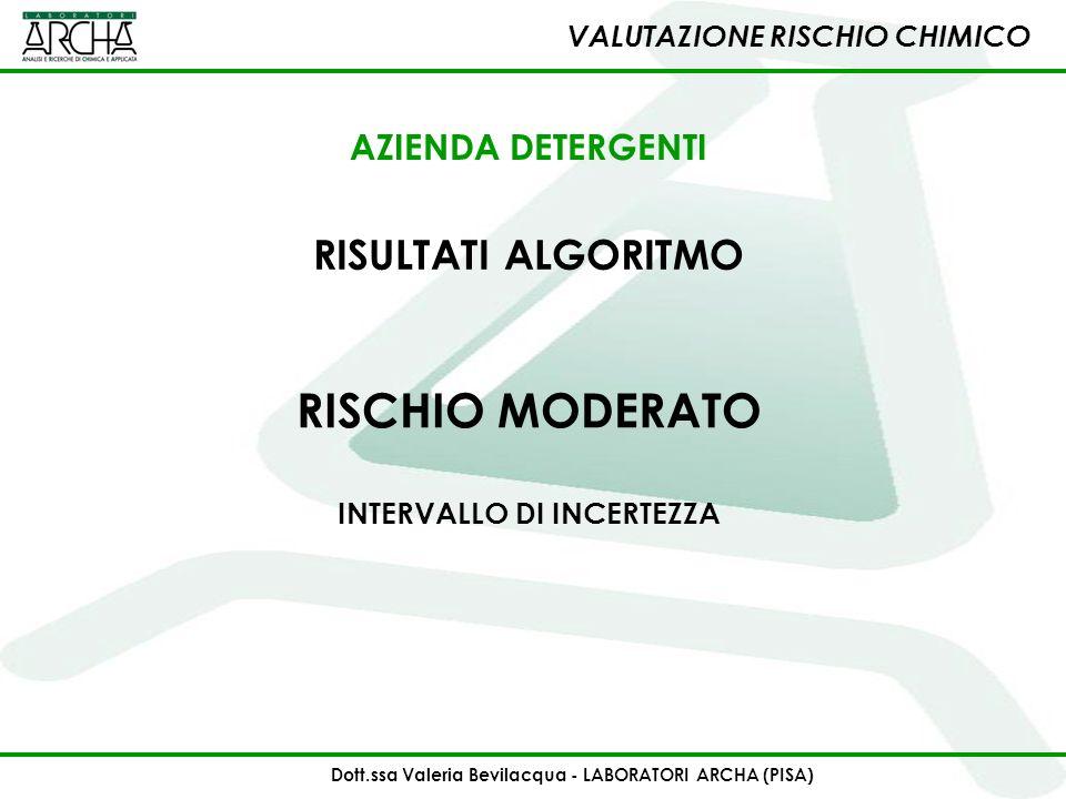 VALUTAZIONE RISCHIO CHIMICO RISULTATI ALGORITMO AZIENDA DETERGENTI Dott.ssa Valeria Bevilacqua - LABORATORI ARCHA (PISA) RISCHIO MODERATO INTERVALLO D