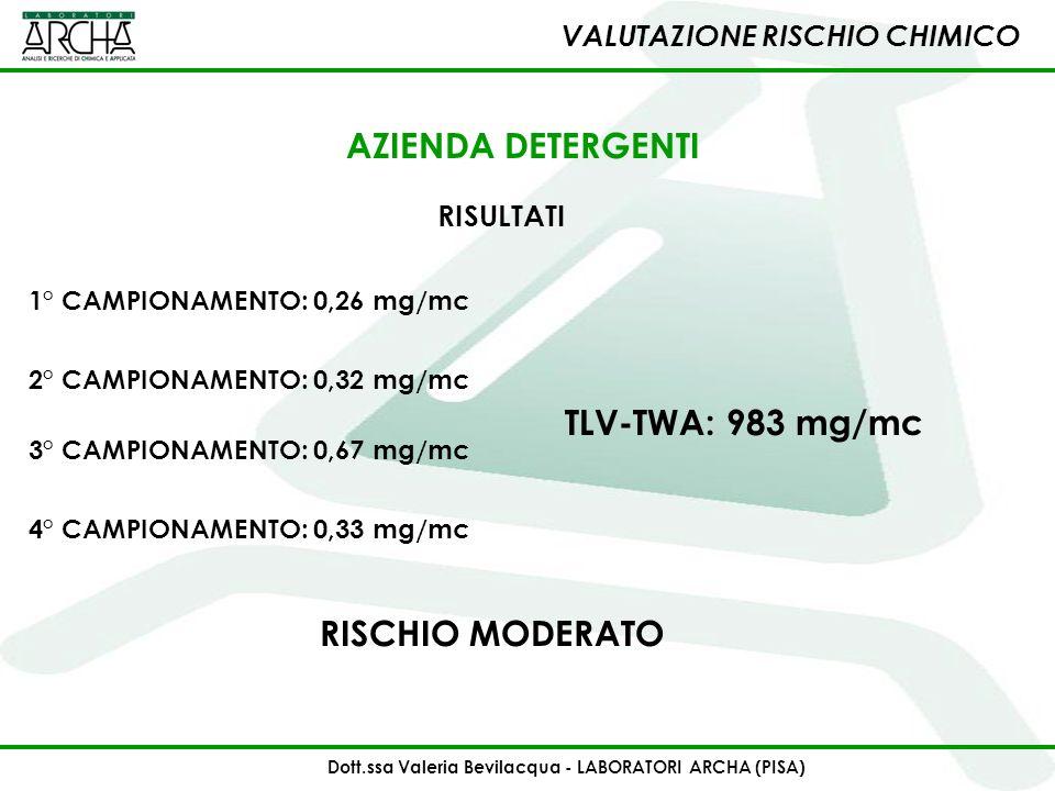 1° CAMPIONAMENTO: 0,26 mg/mc RISCHIO MODERATO 2° CAMPIONAMENTO: 0,32 mg/mc 3° CAMPIONAMENTO: 0,67 mg/mc TLV-TWA: 983 mg/mc 4° CAMPIONAMENTO: 0,33 mg/m