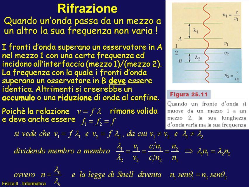 Fisica II - Informatica Quando unonda passa da un mezzo a un altro la sua frequenza non varia ! Rifrazione I fronti donda superano un osservatore in A