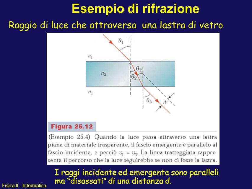 Fisica II - Informatica Esempio di rifrazione I raggi incidente ed emergente sono paralleli ma disassati di una distanza d. Raggio di luce che attrave