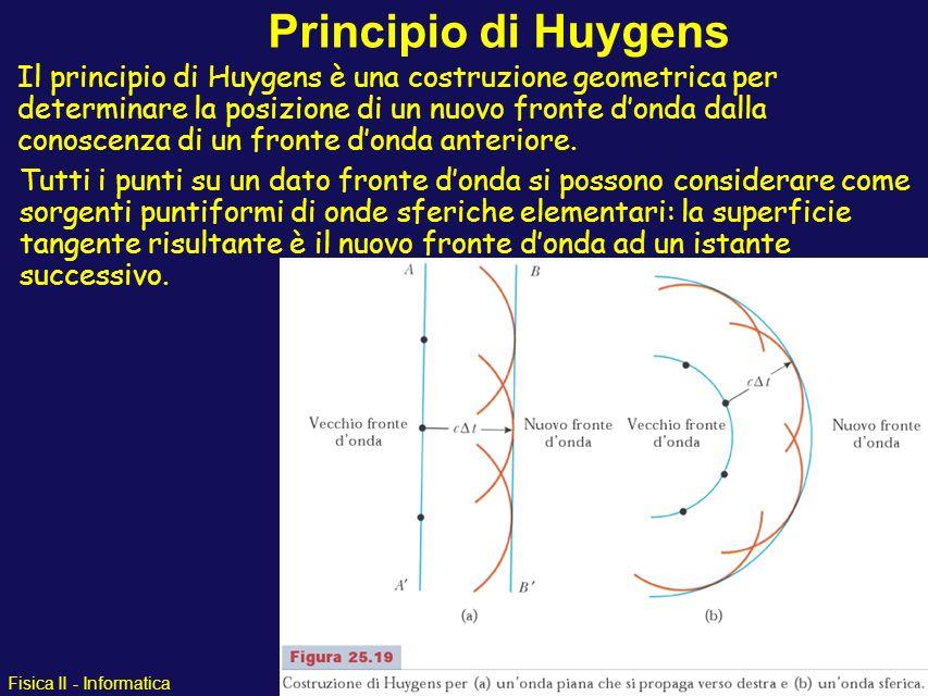 Fisica II - Informatica Principio di Huygens Il principio di Huygens è una costruzione geometrica per determinare la posizione di un nuovo fronte dond