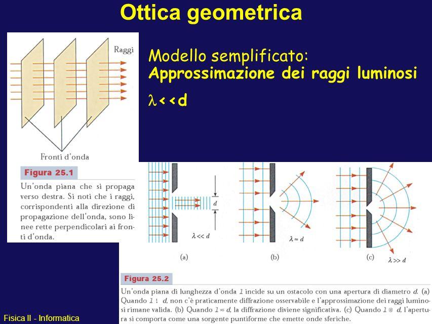 Fisica II - Informatica Ottica geometrica Modello semplificato: Approssimazione dei raggi luminosi <<d