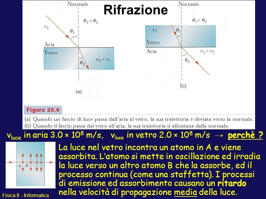 Fisica II - Informatica v luce in aria 3.0 × 10 8 m/s, v luce in vetro 2.0 × 10 8 m/s perchè ? La luce nel vetro incontra un atomo in A e viene assorb