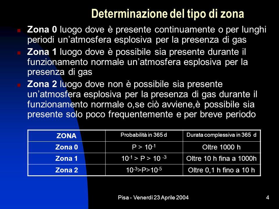 Pisa - Venerdì 23 Aprile 20044 Determinazione del tipo di zona Zona 0 luogo dove è presente continuamente o per lunghi periodi unatmosfera esplosiva per la presenza di gas Zona 1 luogo dove è possibile sia presente durante il funzionamento normale unatmosfera esplosiva per la presenza di gas Zona 2 luogo dove non è possibile sia presente unatmosfera esplosiva per la presenza di gas durante il funzionamento normale o,se ciò avviene,è possibile sia presente solo poco frequentemente e per breve periodo ZONA Probabilità in 365 dDurata complessiva in 365 d Zona 0P > 10 -1 Oltre 1000 h Zona 110 -1 > P > 10 -3 Oltre 10 h fina a 1000h Zona 210 -3 >P>10 -5 Oltre 0,1 h fino a 10 h