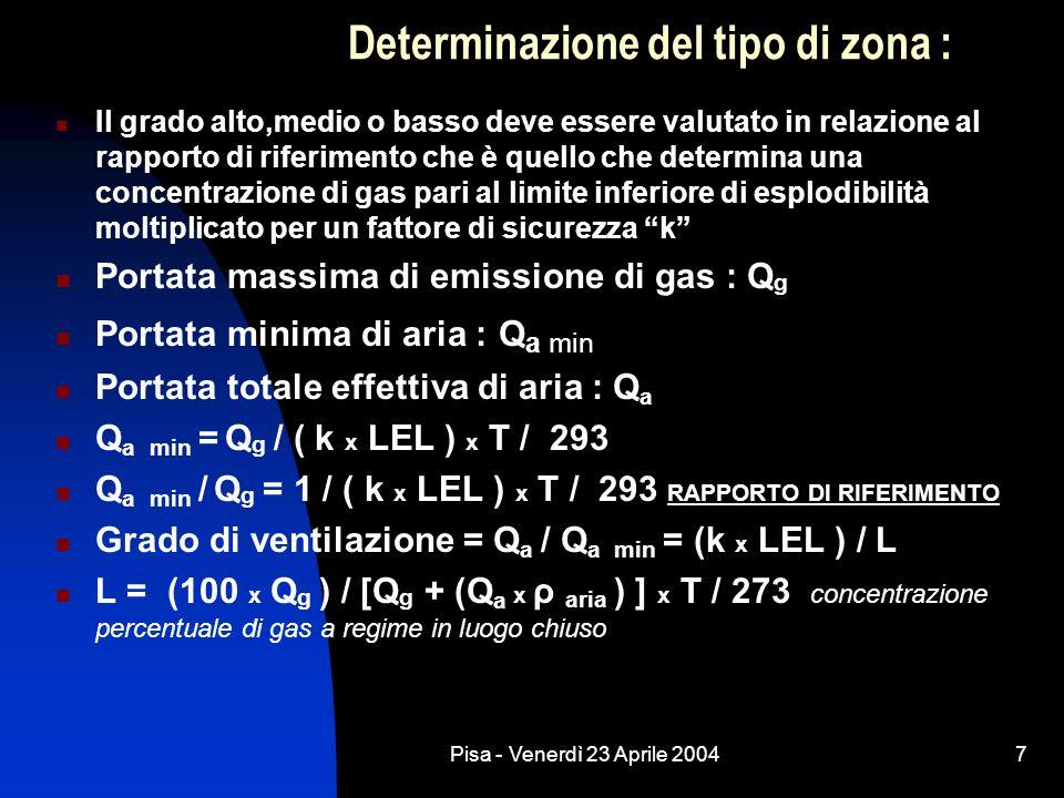 Pisa - Venerdì 23 Aprile 20048 Calcolo del volume ipotetico V z = f x Q a min / C f =fattore di efficacia variabile da 1 a 5 C = numero di ricambi di aria C = Q a / V 0 ( Vo volume totale da ventilare ) C = 0,03 allaperto con velocità del vento di 0,5 m / s Tempo di persistenza t al cessare dellemissione: t = -f / C ln ( k LEL / X o ) X o concentrazione iniziale media di sostanza infiammabile allinterno del volume Vz al cessare dellemissione.
