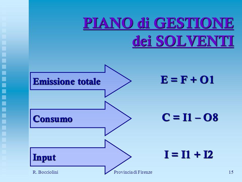 R. BoccioliniProvincia di Firenze15 PIANO di GESTIONE dei SOLVENTI C = I1 – O8 Emissione totale E = F + O1 I = I1 + I2 Consumo Input