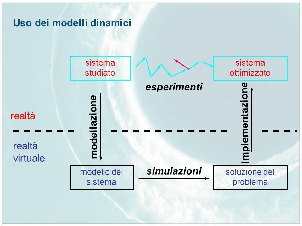 Uso dei modelli dinamici sistema ottimizzato sistema studiato esperimenti realtà virtuale realtà modello del sistema modellazione soluzione del proble