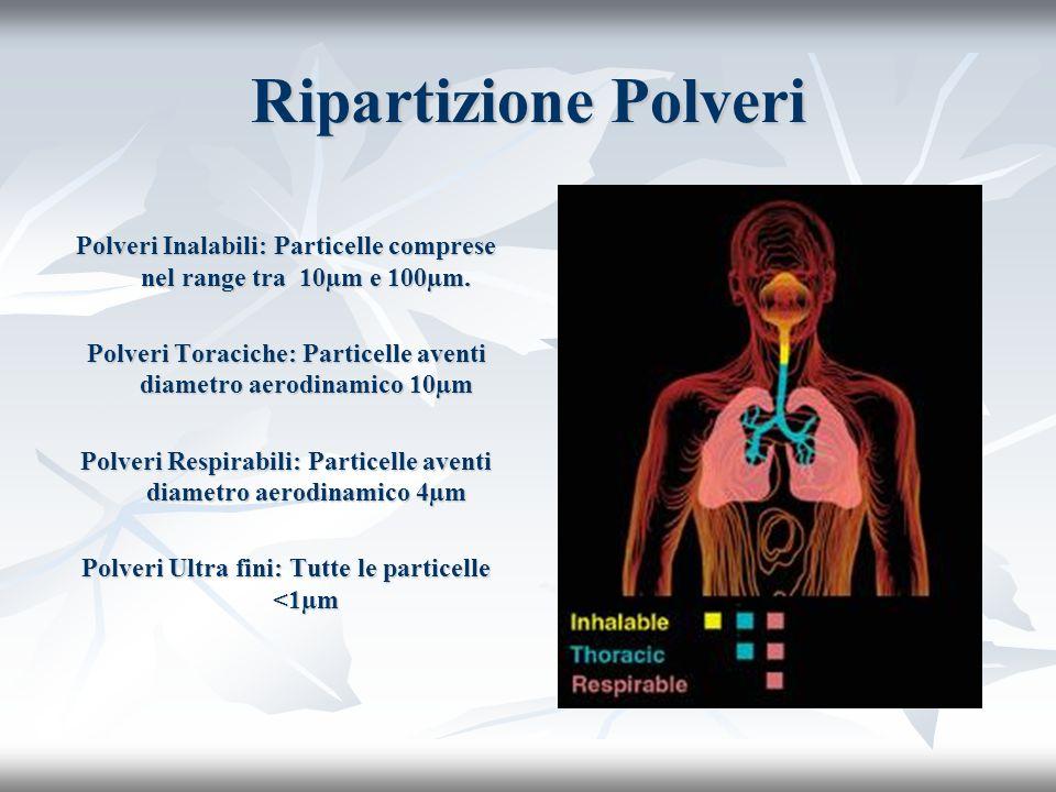 Influenza Particelle Proiettili 0,5 m/secondo