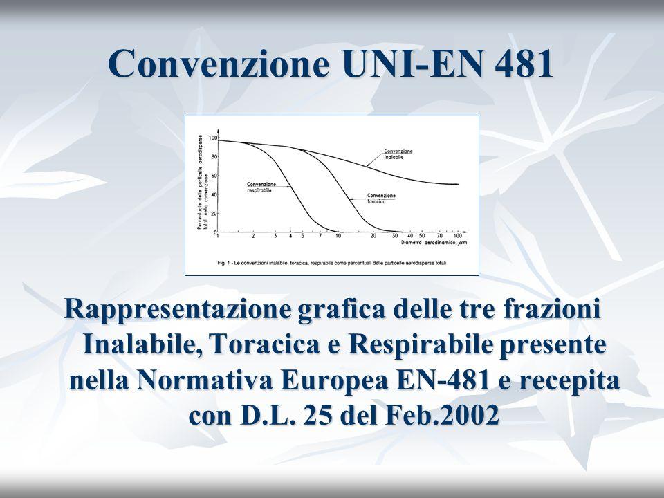 Convenzione UNI-EN 481 Rappresentazione grafica delle tre frazioni Inalabile, Toracica e Respirabile presente nella Normativa Europea EN-481 e recepita con D.L.