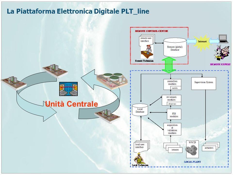 La Piattaforma Elettronica Digitale PLT_line Unità Centrale