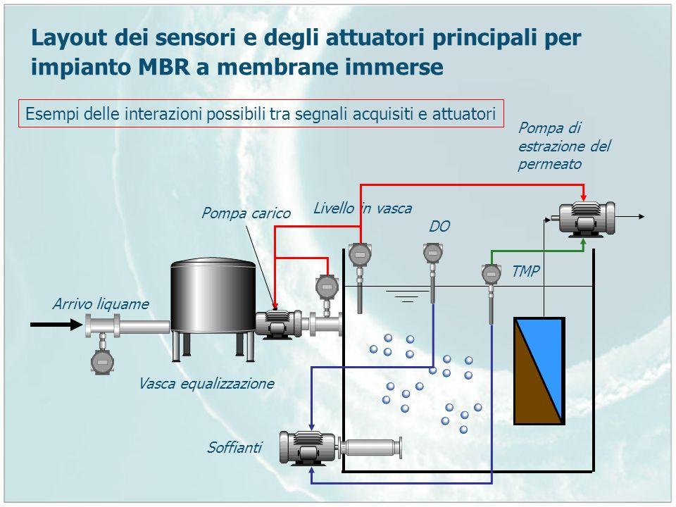 Layout dei sensori e degli attuatori principali per impianto MBR a membrane immerse Vasca equalizzazione Arrivo liquame Livello in vasca Pompa carico