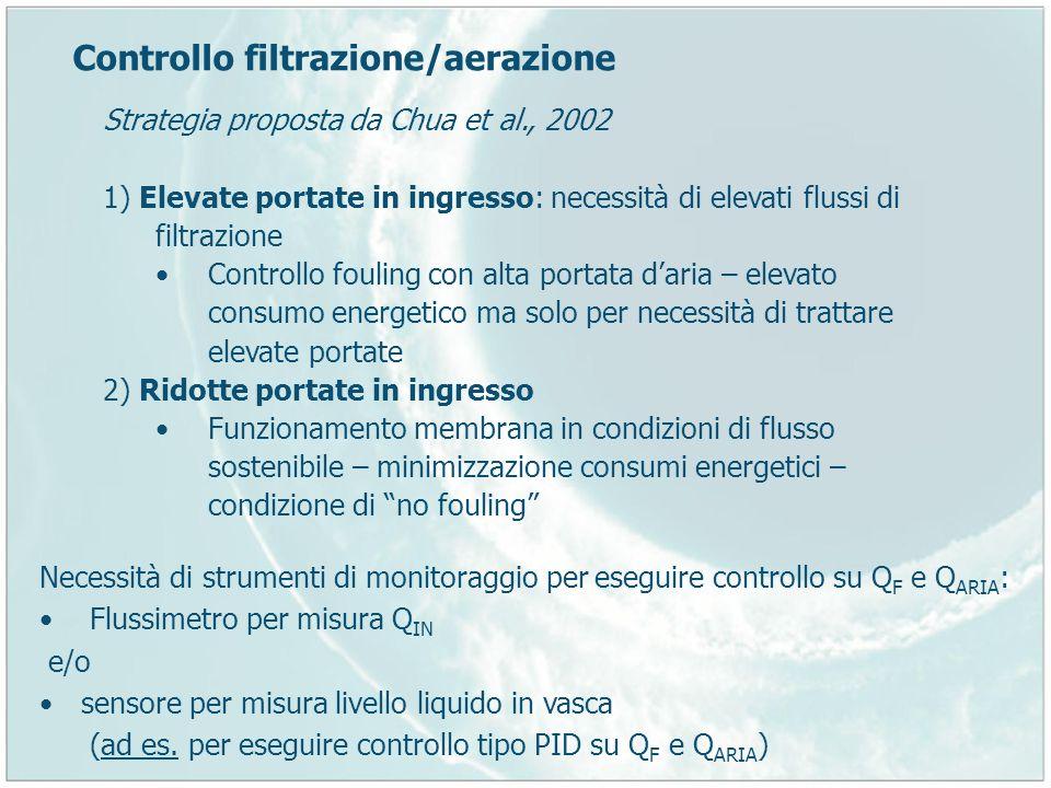 Controllo filtrazione/aerazione Strategia proposta da Chua et al., 2002 1) Elevate portate in ingresso: necessità di elevati flussi di filtrazione Con