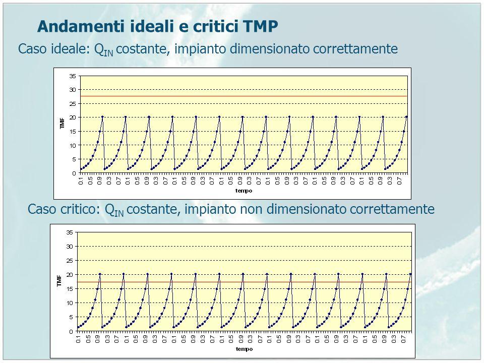 Andamenti ideali e critici TMP Caso ideale: Q IN costante, impianto dimensionato correttamente Caso critico: Q IN costante, impianto non dimensionato