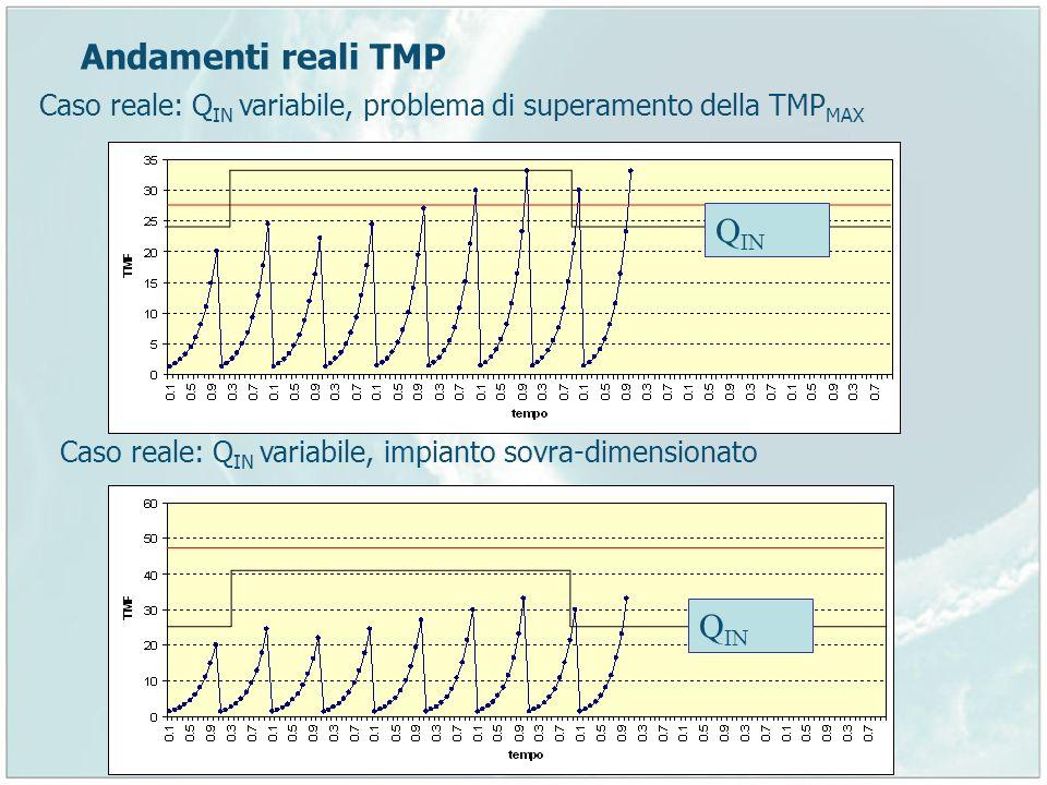 Andamenti reali TMP Caso reale: Q IN variabile, problema di superamento della TMP MAX Caso reale: Q IN variabile, impianto sovra-dimensionato Q IN