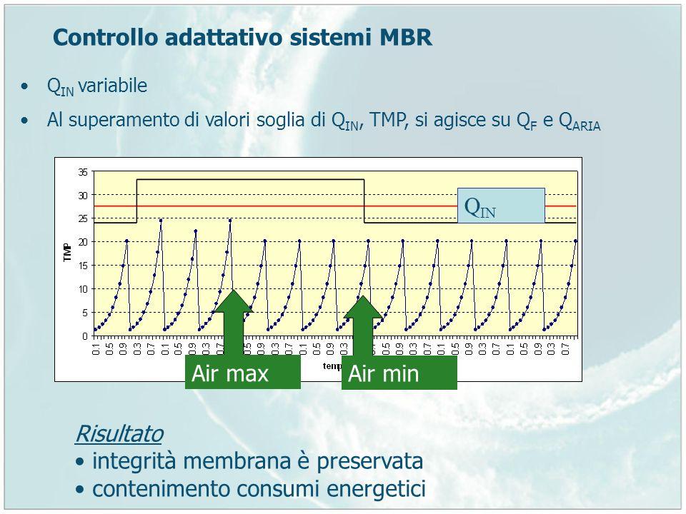 Controllo adattativo sistemi MBR Q IN variabile Al superamento di valori soglia di Q IN, TMP, si agisce su Q F e Q ARIA Q IN Air max Air min Risultato