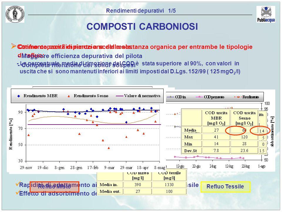 Ottime capacità di rimozione della sostanza organica per entrambe le tipologie di refluo: - La percentuale media di rimozione del COD è stata superior