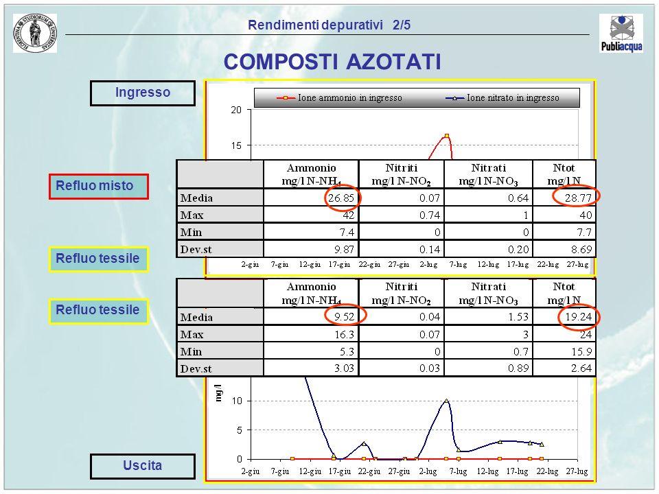 Refluo tessile Rendimenti depurativi 2/5 COMPOSTI AZOTATI Refluo misto Refluo tessile Ingresso Uscita
