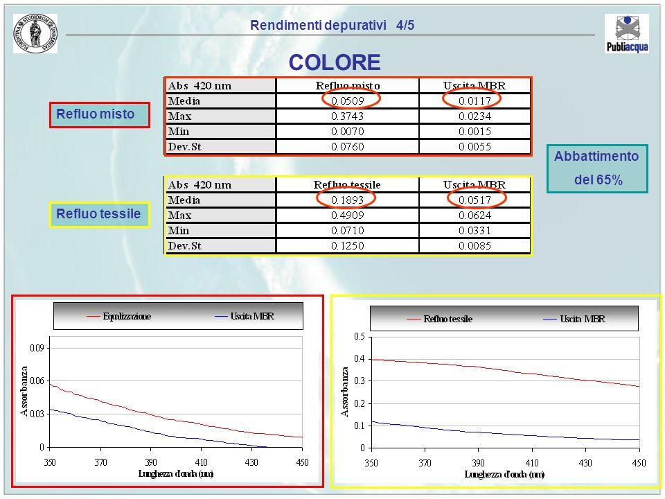 Rendimenti depurativi 4/5 COLORE Abbattimento del 65% Refluo misto Refluo tessile