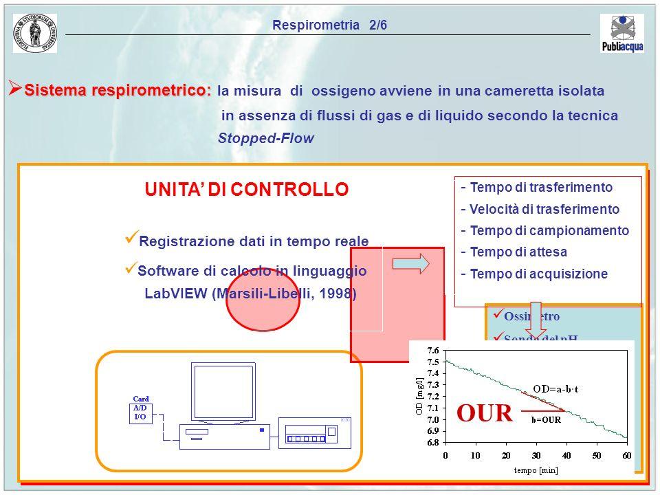 Ossimetro Sonda del pH Controllo T Controllo pH Sistema di acquisizio- ne dati Pompa peristaltica Aeratore Respirometria 2/6 Sistema respirometrico: S
