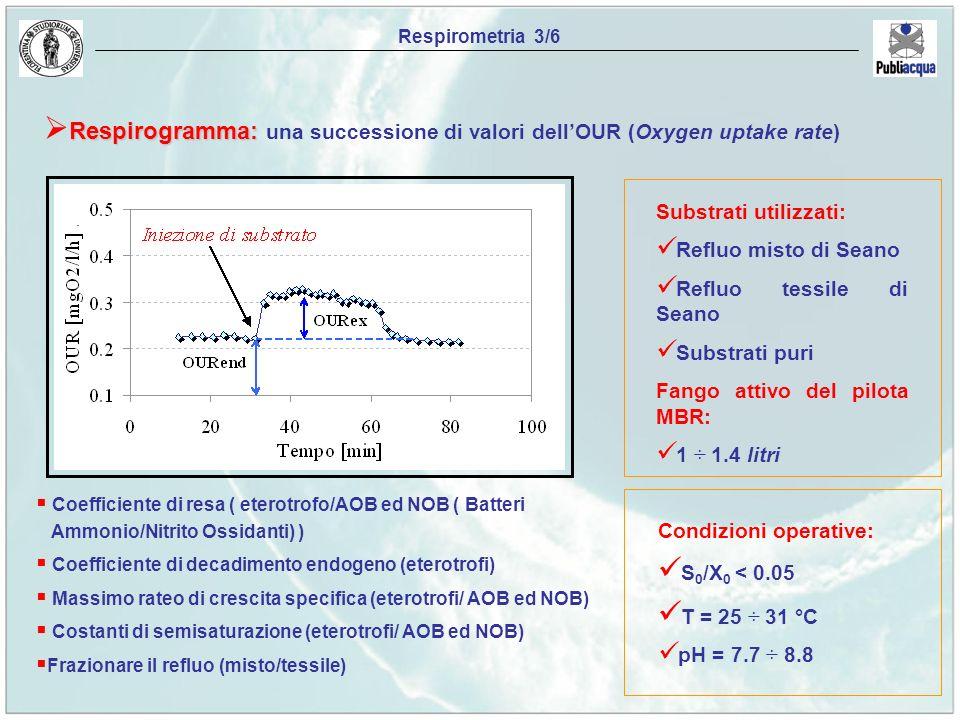 Respirometria 3/6 Respirogramma: Respirogramma: una successione di valori dellOUR (Oxygen uptake rate) Substrati utilizzati: Refluo misto di Seano Ref