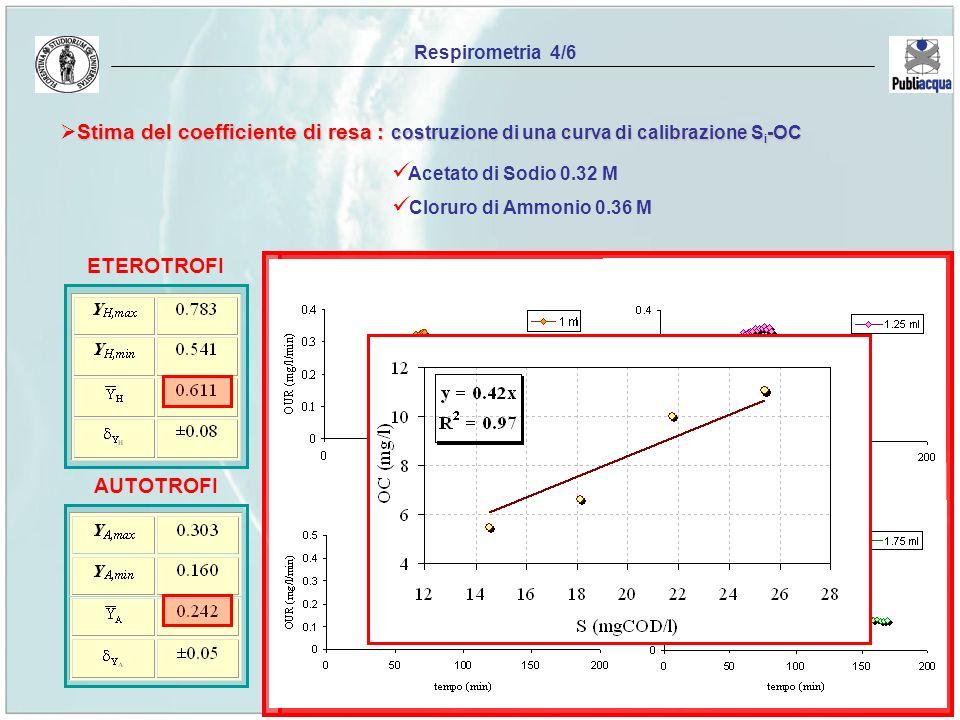 Respirometria 4/6 Stima del coefficiente di resa : costruzione di una curva di calibrazione S i -OC Acetato di Sodio 0.32 M Cloruro di Ammonio 0.36 M