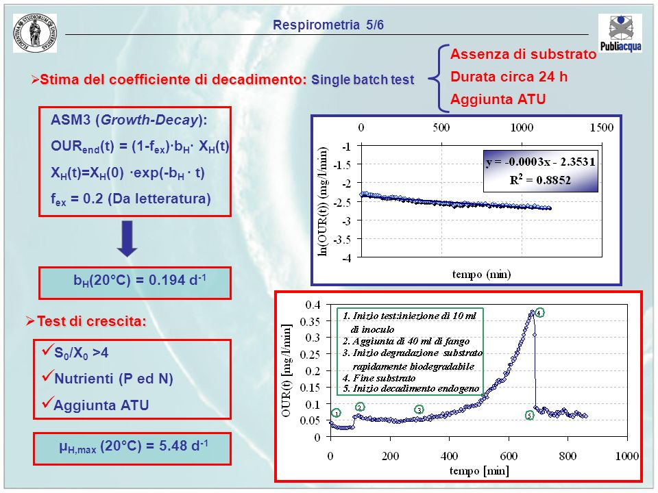 Respirometria 5/6 Stima del coefficiente di decadimento: Single batch test Assenza di substrato Durata circa 24 h Aggiunta ATU ASM3 (Growth-Decay): OUR end (t) = (1-f ex )·b H · X H (t) X H (t)=X H (0) ·exp(-b H · t) f ex = 0.2 (Da letteratura) b H (20°C) = 0.194 d -1 Test di crescita: S 0 /X 0 >4 Nutrienti (P ed N) Aggiunta ATU μ H,max (20°C) = 5.48 d -1