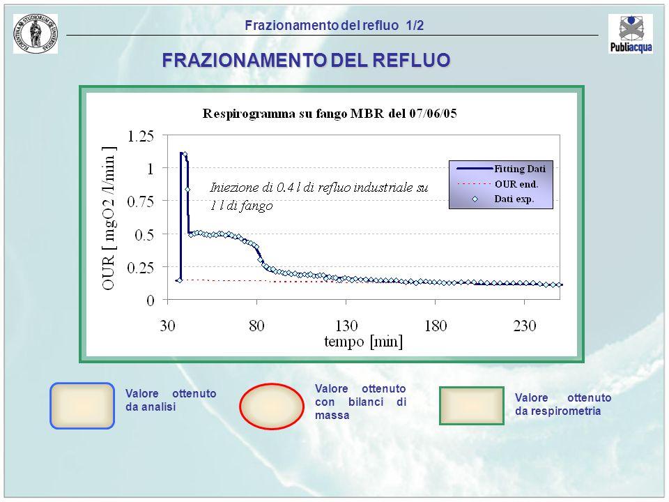 Particolat o X COD totale Inerte S I Biodegradabile S S Solubile S Inerte X I Biodegradabile X S Biomassa attiva X H Frazionamento del refluo 1/2 Valo