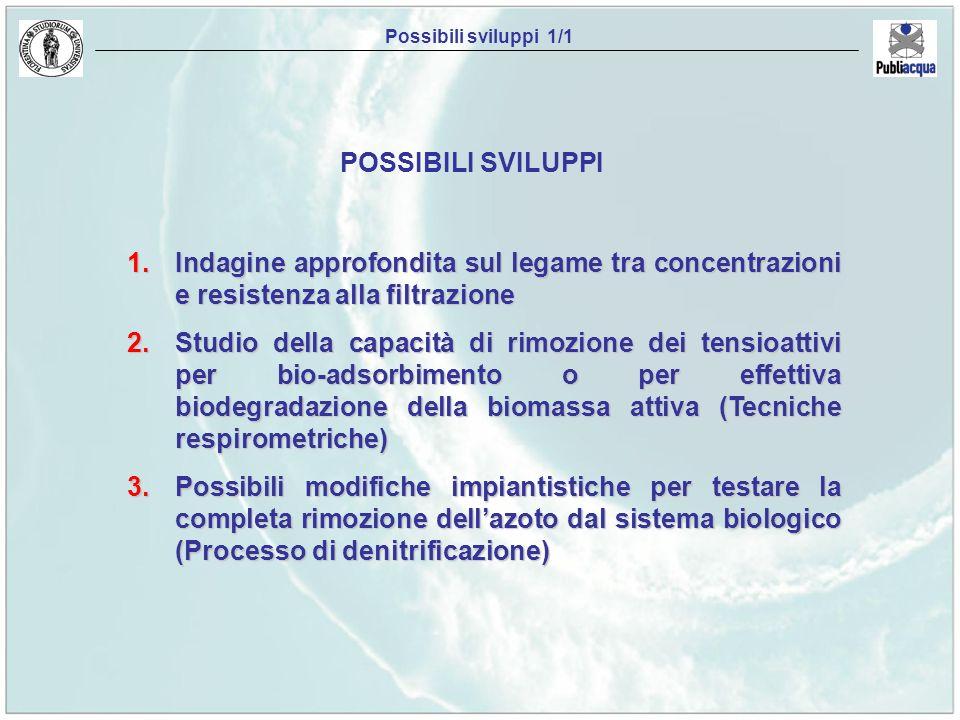 1.Indagine approfondita sul legame tra concentrazioni e resistenza alla filtrazione 2.Studio della capacità di rimozione dei tensioattivi per bio-adso