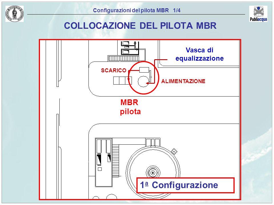 Configurazioni del pilota MBR 1/4 COLLOCAZIONE DEL PILOTA MBR 1 a Configurazione ALIMENTAZIONE SCARICO Vasca di equalizzazione MBR pilota