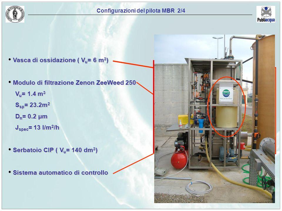 Vasca di ossidazione ( V u = 6 m 3 ) Modulo di filtrazione Zenon ZeeWeed 250 Modulo di filtrazione Zenon ZeeWeed 250 V u = 1.4 m 3 V u = 1.4 m 3 S sp