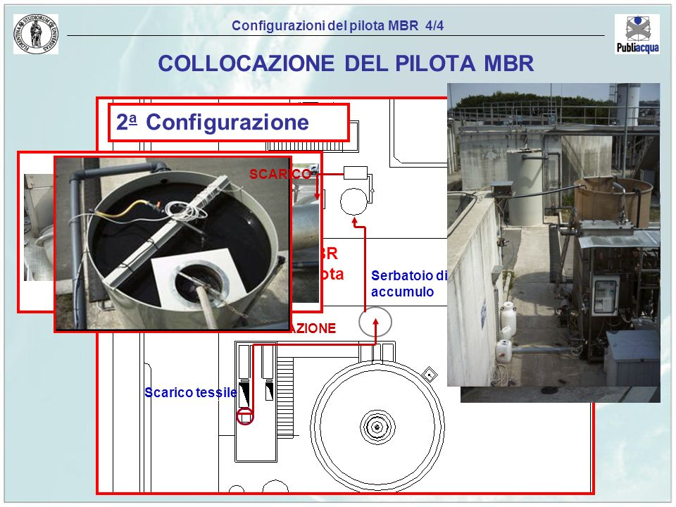 Parametri di processo 1/1 Portate in ingresso Flusso di permeato Pressione di estrazione Curva Pressione-Flusso influenza della aerazione influenza della T Portata Media 300 l/h Flusso Medio 13 l/m 2 /h 0.05 bar 0.25 bar