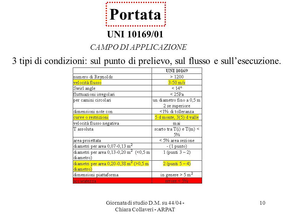 Giornata di studio D.M. su 44/04 - Chiara Collaveri - ARPAT 10 Portata UNI 10169/01 CAMPO DI APPLICAZIONE 3 tipi di condizioni: sul punto di prelievo,